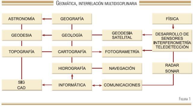 Resultado de imagen para Topografía, Cartografía y Geodesia