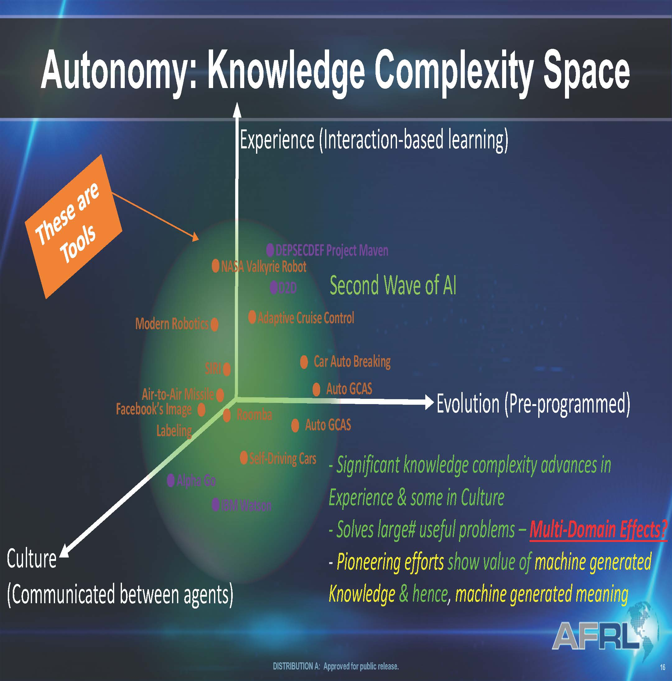 Autonomy Knowledge.Rogers